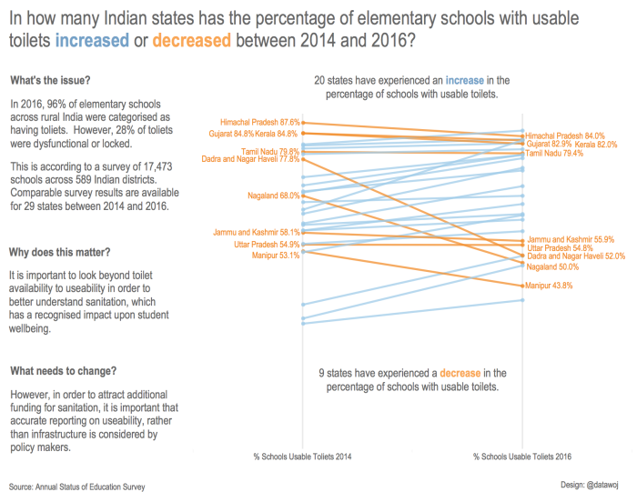 Indian Schools 2014 to 2016