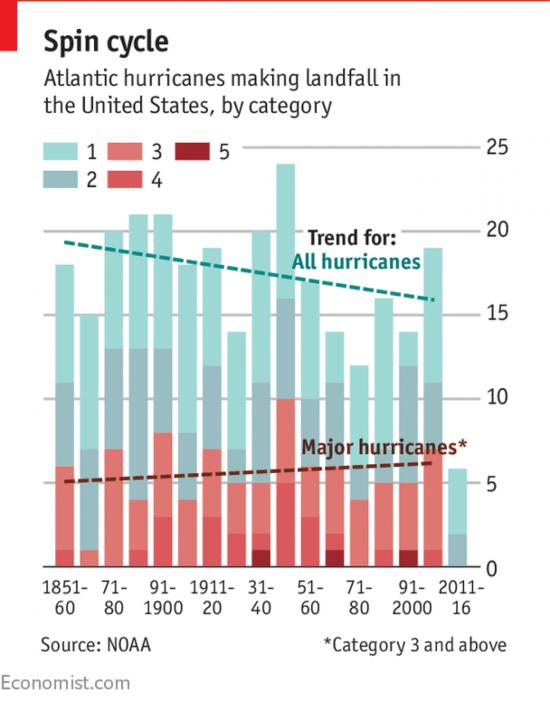 Economist_hurricane