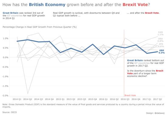 GBR GDP Growth Adjusted