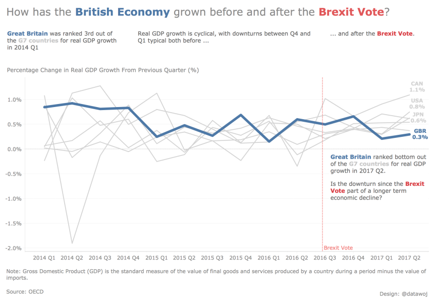 GBR GDP Growth Adjusted