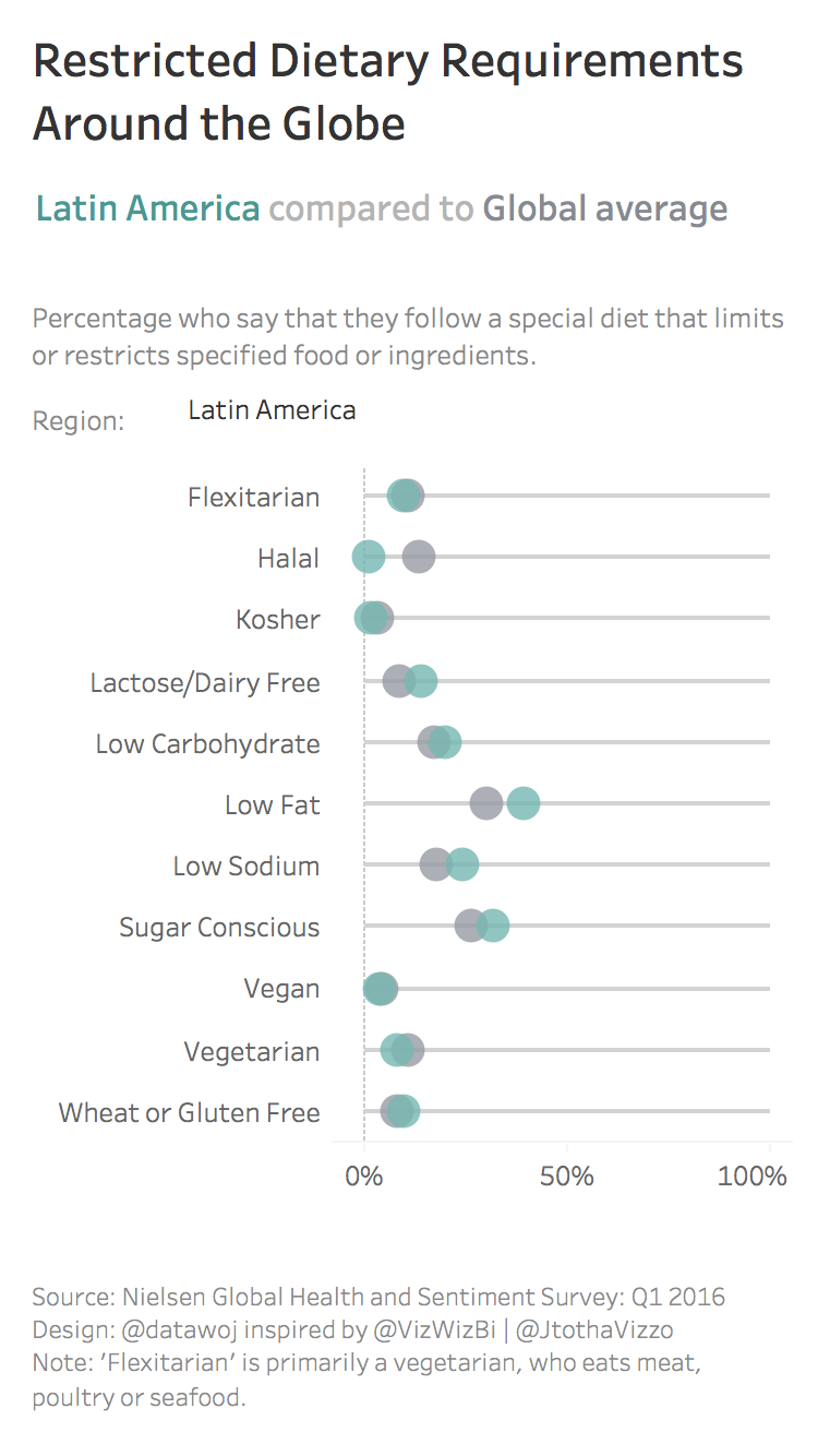 Restricted Dietary Requirements Around the Globe